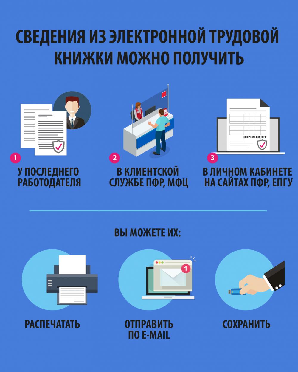 В России вводятся электронные трудовые книжки