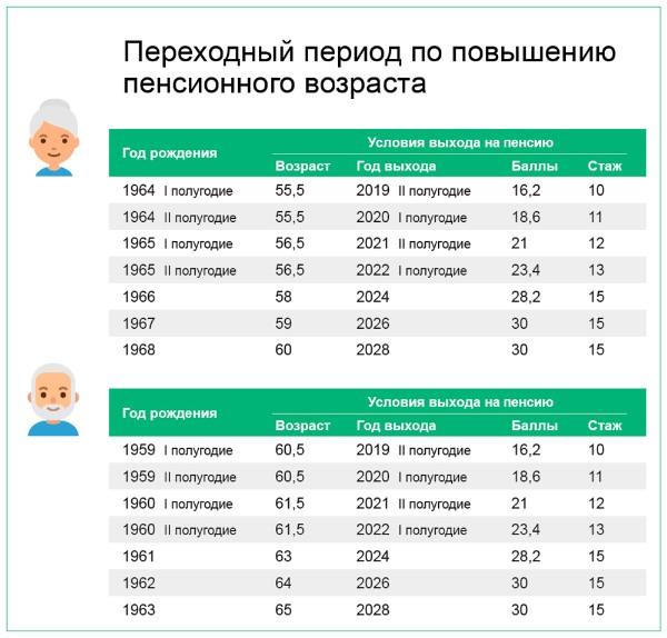 Первые назначения страховой пенсии по старости с «новым» возрастом начнутся в июле
