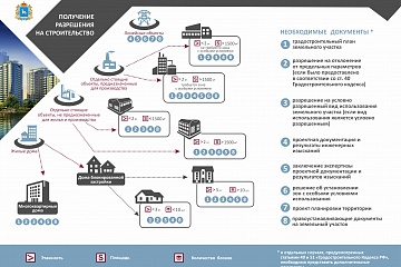 Министерство строительства Самарской области информирует