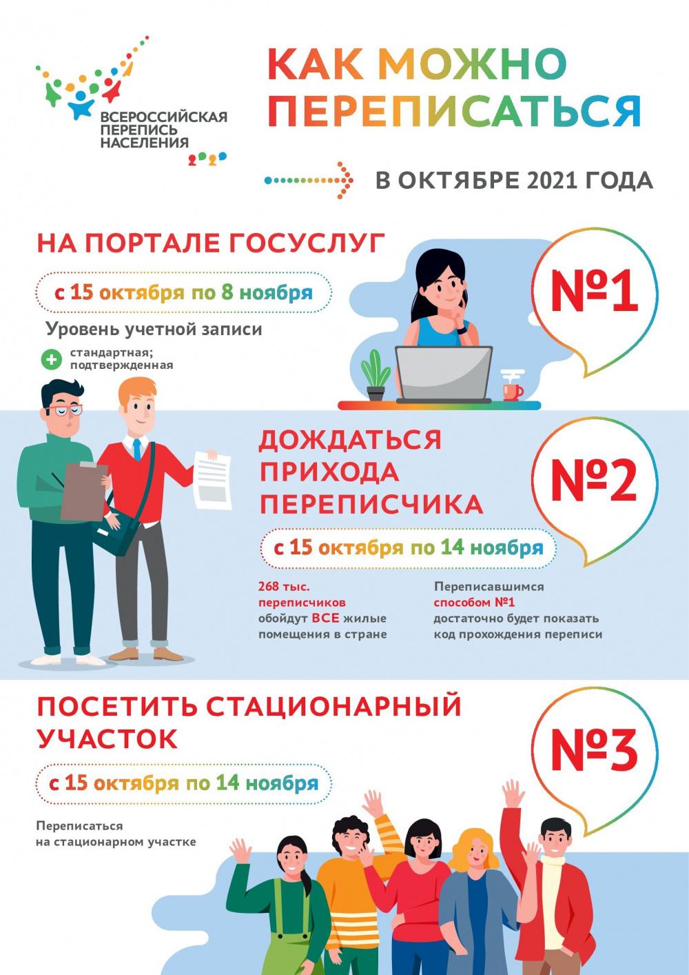 Всероссийская перепись населения.