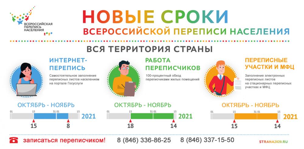 Близится Всероссийская перепись населения