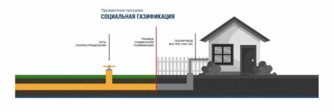 Интерактивная карта догазификации домовладений