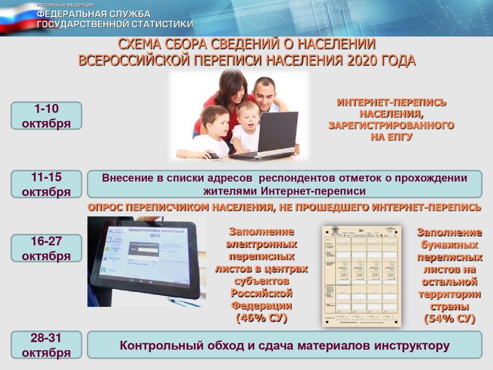 Всероссийская перепись населения 2020 года впервые пройдет в цифровом формате.