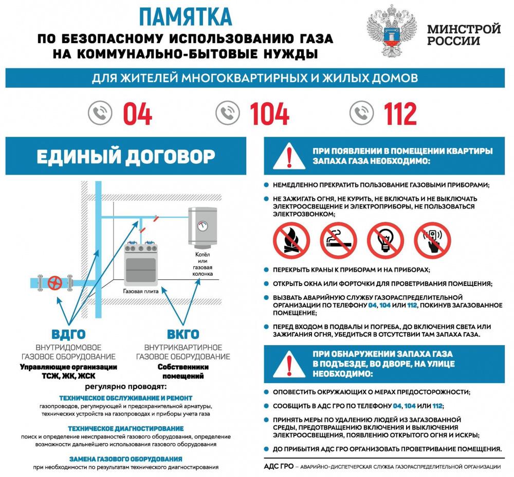 Инструкция по безопасному использованию газа на коммунально-бытовые нужды