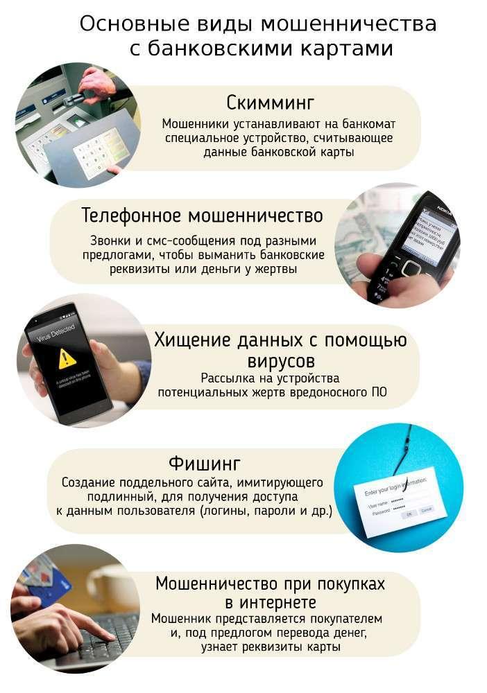 Основные виды мошенничества в интернете.