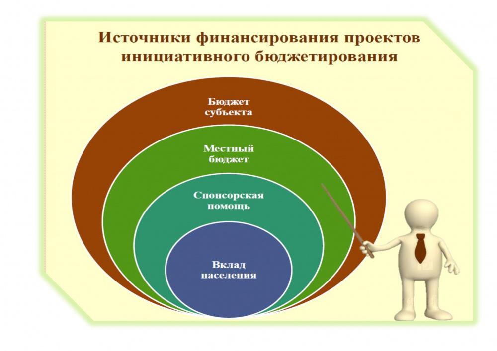 Вниманию жителей Радченского сельского поселения!  Начался отбор практик гражданских инициатив в рамках развития инициативного бюджетирования
