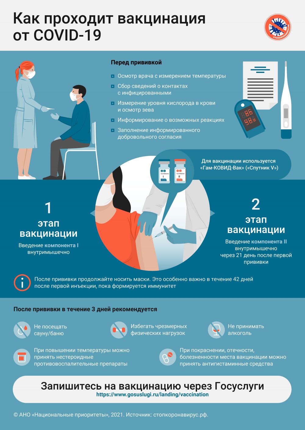 Информация о вакцинации против коронавирусной инфекции