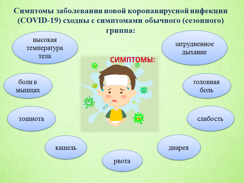 Симптомы заболевания новой коронавирусной инфекции