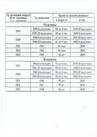 Таблица по годам достижения пенсионного возраста и  назначении пенсии