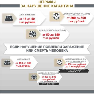 правила поведения и ограничений для граждан и организаций в режиме повышенной готовности