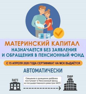 Почти 1 миллион семей в России получили сертификат на маткапитал беззаявительно.