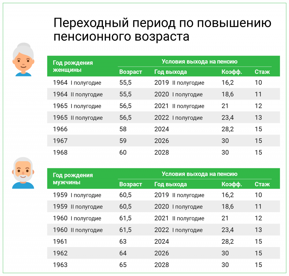 Ключевые параметры для назначения страховой пенсии в 2020 году