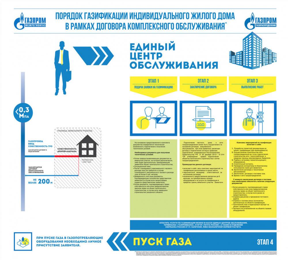 Информация по подключению газа