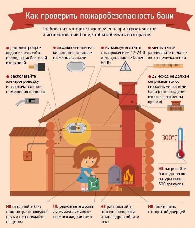 Как проверить пожаробезопасность бани