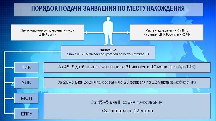 О включении в список избирателей по месту нахождения в период выборов