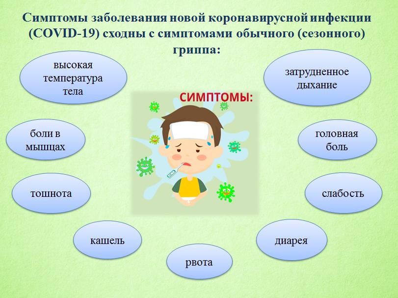 Симптомы заболевания новой коронавирусной инфекции (COVID -19)сходны с симптомами обычного (сезонного) гриппа