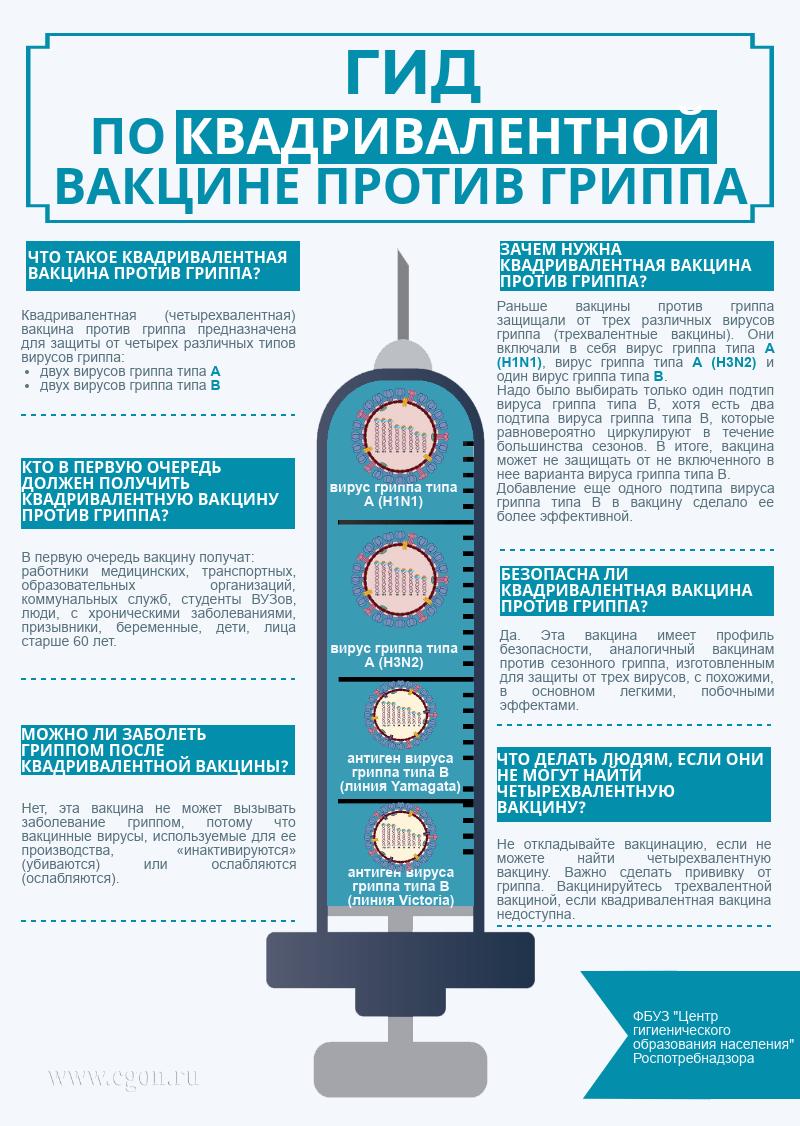 4-х валентная вакцина грипп