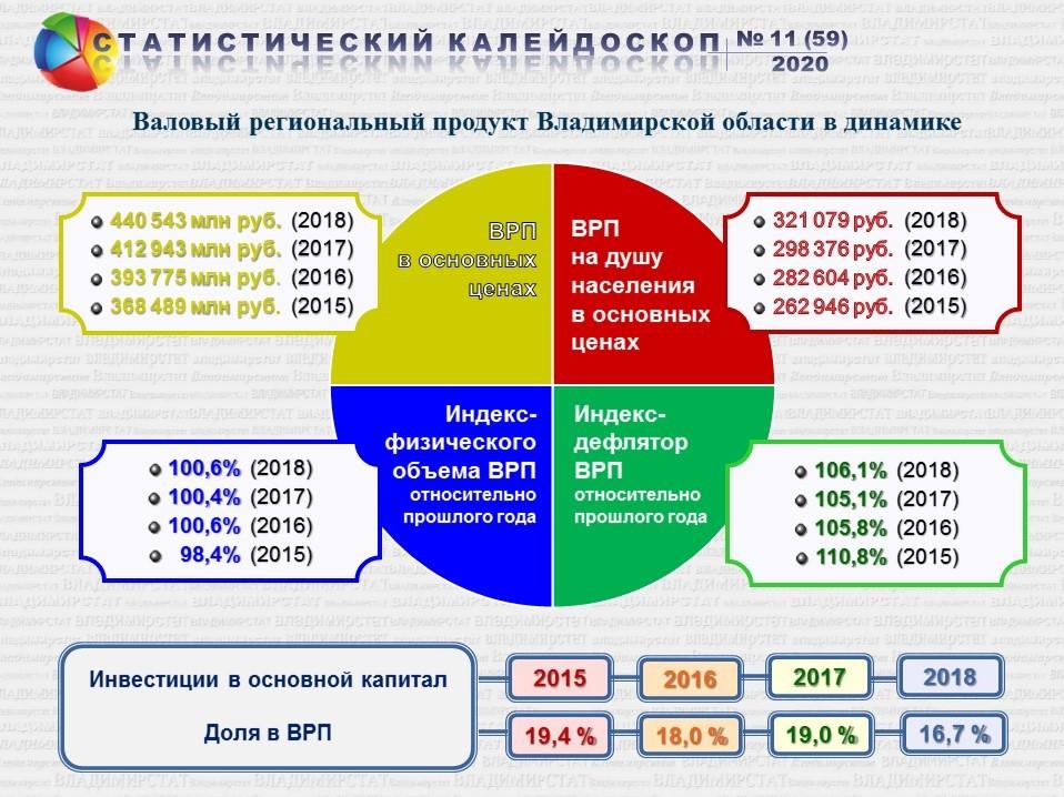 Производство  валового  регионального  продукта Владимирской области в 2018 году