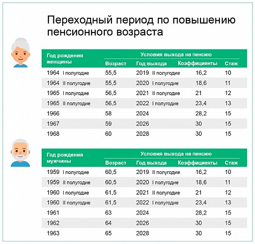 Переходный период по повышению пенсионного возраста