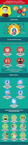 Профилактика гриппа ,короновируса и ОРВИ