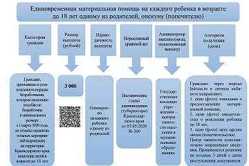 ИНФОРМАЦИЯ о мерах социальной поддержки, установленных в связи с введением режима повышенной готовности