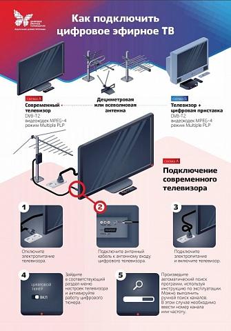 Позитивный настрой приставки: как вернуть потерявшиеся цифровые телеканалы