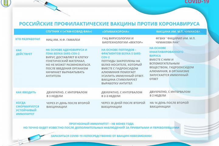 Российские профилактические вакцины против коронавируса.png