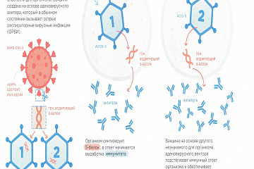Российская вакцина от  коронавируса